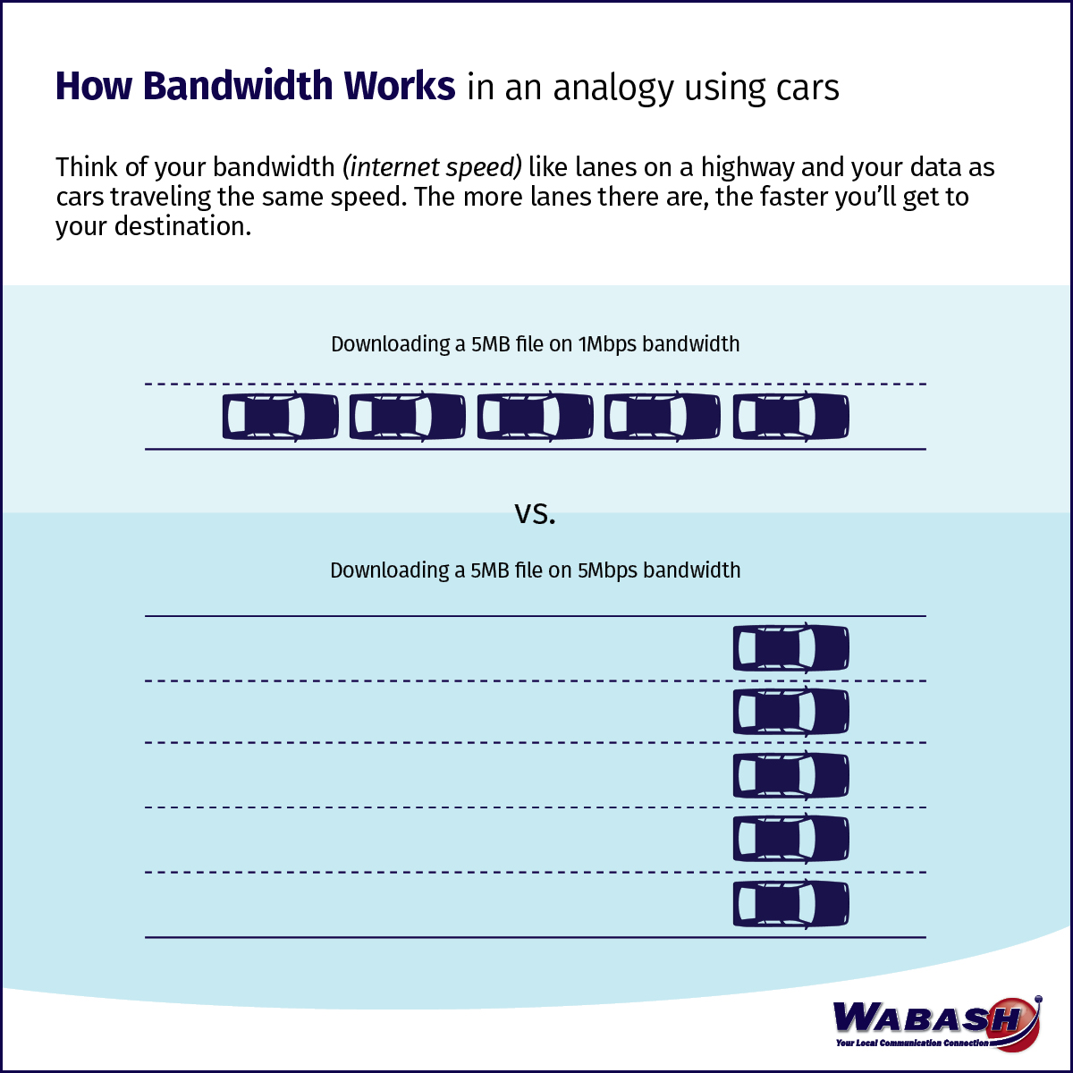How Bandwidth Works in an Analogy Using Cars